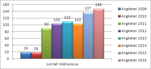 grafik-jumlah-mahasiswa-bki-2009-2016