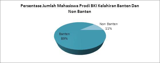 grafik-jumlah-mahasiswa-jurusan-bki-asal-banten-dan-non-banten