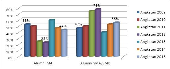 grafik-mahasiswa-bki-alumni-ma-dan-non-ma