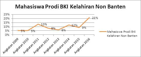 grafik-perkembangan-jumlah-mahasiswa-bki-non-banten