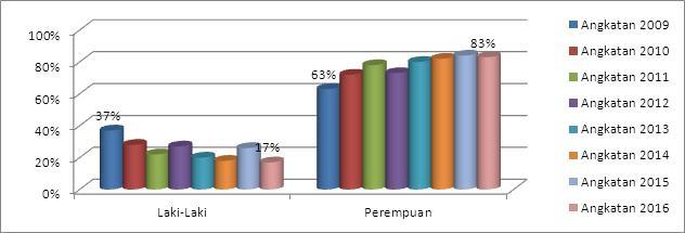 grafik-perkembangan-jumlah-mahasiswa-perempuan-di-jurusan-bki-2009-2016