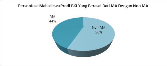 grafik-persentase-mahasiswa-bki-alumni-ma-dan-non-ma